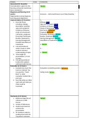 Community Rubric and Assignments