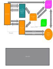 Vending machine examuml part 1a model with a class diagram the 1 pages level 0 dfdpdf ccuart Images