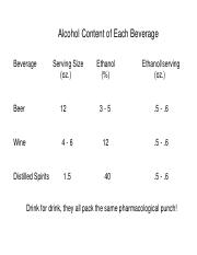 Alcohol Content of Each Beverage