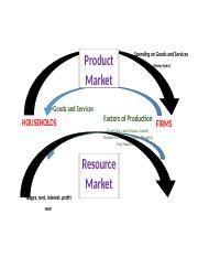 2-Sector Circular Flow of Income