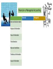 Nature of Managerial Accounting.pptx