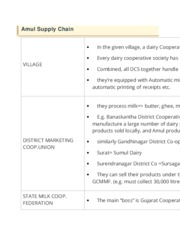 Amul Supply Chain details