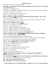 3-Buddhism - Note Outline and Key Terms.doc