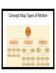Concept Map Types of Motion.docx