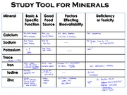 Vitamins+and+Minerals+Chart+_Please+Print+for+Final+Review_