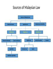 Lecture 2- Sources of Malaysian law.pptx