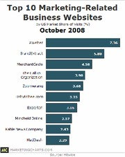 hitwise-2008-october-marketing-related-business-websites