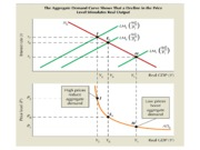 Aggregate_Demand_Curve
