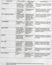 Sexually transmitted disease worksheet