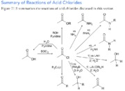 Ch 21 - Summary of reactions of acid chlorides