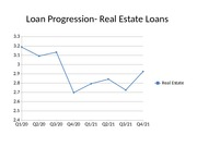 Loan Progression- Commercial Real Estate