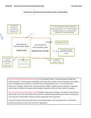Drawing of organizational communication system.docx