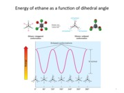 Conformational analysis of ethane and butane