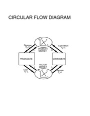 CIRC FLOW DIAGRAMS X