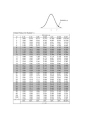 Prob table student t for Student table distribution