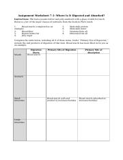 Worksheet 7-1 digestion and absorbtion (1)