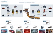 Overview of the steelmaking process