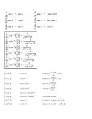 Trigonometric Derivatives and Antiderivatives