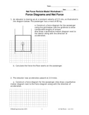A Construct Force Diagram For The Penger Also Draw Qualitative Motion