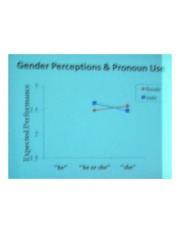 PSYCH 360 Social Psychology - Gender perceptions & Pronoun Use Graph