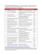 May 2011 CPA Philippines Board Exam Results