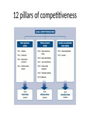 Week 5 - 12 pillars of competitiveness(1)