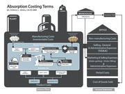 Absorption Costing Model Don Ariail