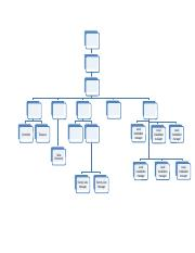 organizational chart template- PART 1 (1).docx