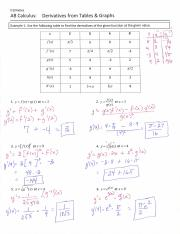 Derivatives from Tables and Graphs