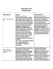 Module Response Chart-Reading Instruction.docx