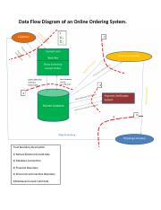 Data Flow Diagram of an Online Ordering System.docx