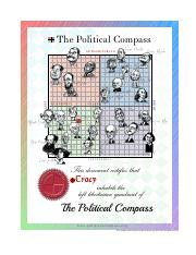 Political Compass Famous People