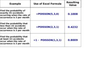 Excel_Binomial_Poisson_Functions