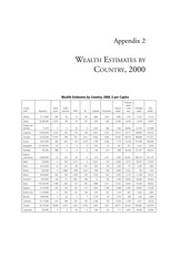 2Wealth estimates by country