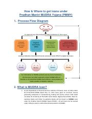 How_and_Where_to_get_MUDRA_loan .pdf