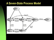 CSCI Process models and Process creation