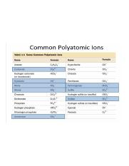 common polytomic ions.PNG