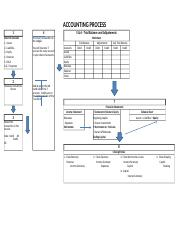 Accounting Process Handout(2).xlsx