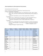 Table of Specifications (CA 1).docx
