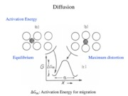Diffusion-Activation energy and Diffusion Equation