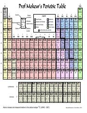 Prof Mokuer Periodic Table.pdf