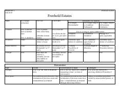 54768991-Property-Freehold-Estates-Chart-F2010.pdf