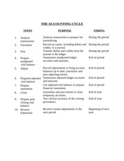 THE ACCOUNTING CYCLE- Test 1 Material including Debits and Credits, Definitions, and Balance Sheet