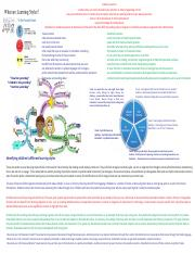 1. Learning Styles.pdf