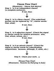 Phrase Clause Chart.doc