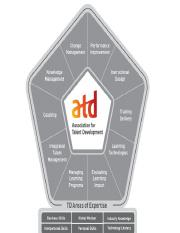 atd competency model