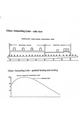 Glass- Annealing Lehr Labeled and Graph