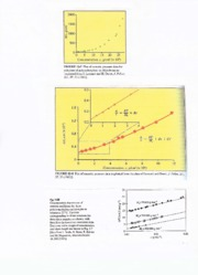 osmotic pressure data