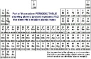 PeridicTable - 2SF.Atomic Weight