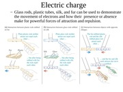 Electrostatics Charge and Forces